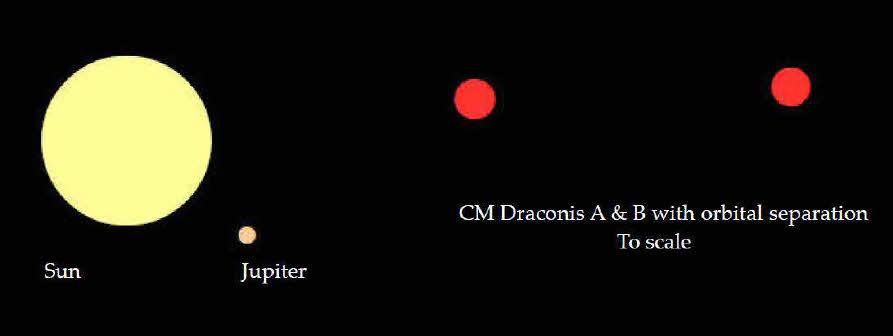CM Drac scale